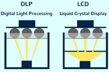 Tipos de imagem entre DLP e LCD na impressão 3D